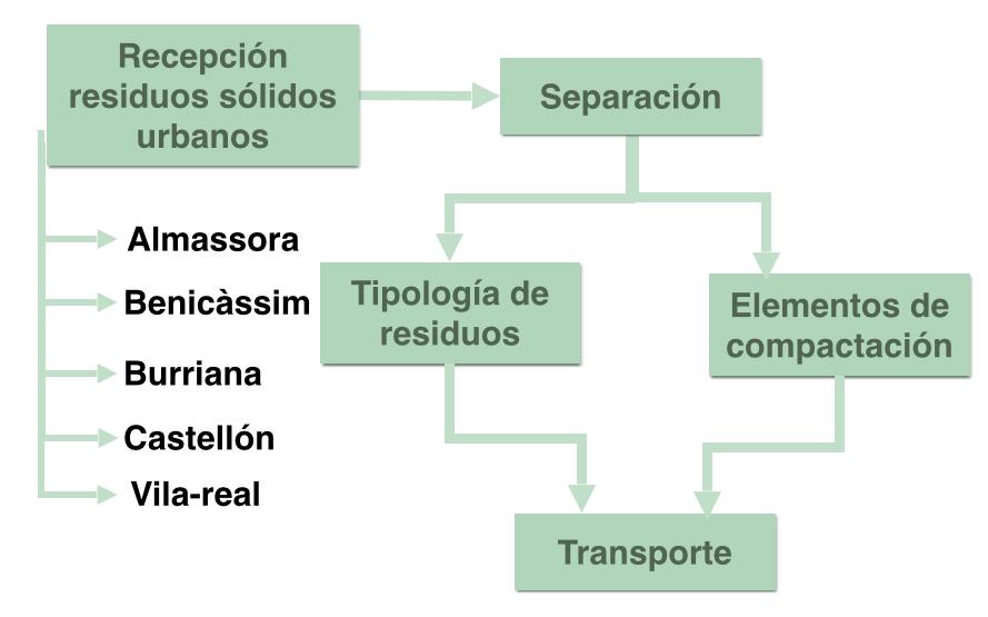 Planta de recepció i transferència de Residus Sòlids Urbans i Voluminosos